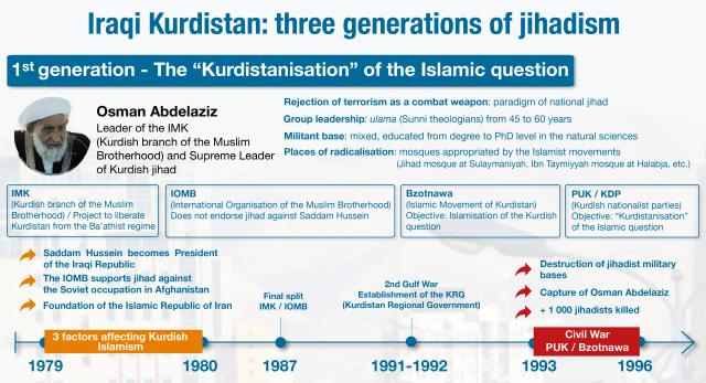 img_-_trad_eng_infographie_-_kurdistan_dirak_-_3_generations_de_djihadisme-01.png