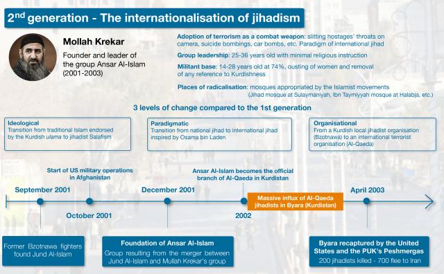 img_-_trad_eng_infographie_-_kurdistan_dirak_-_3_generations_de_djihadisme-011.png